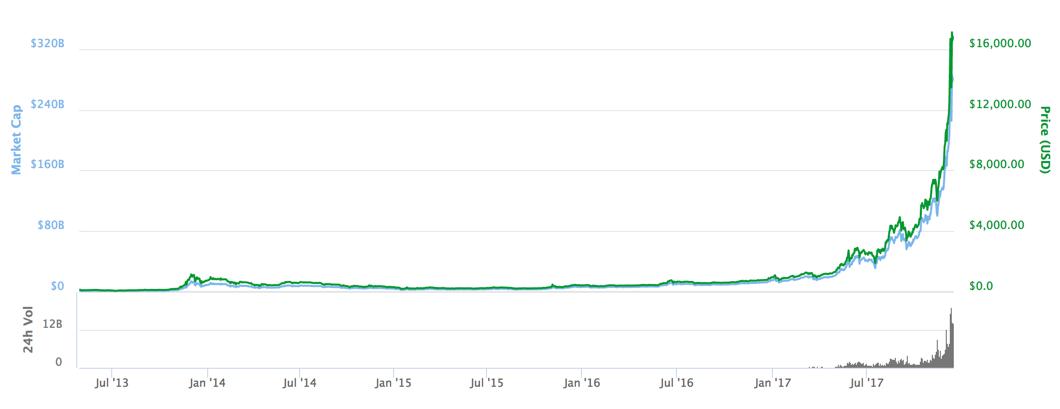 Bitcoin pris - Historisk kursudvikling